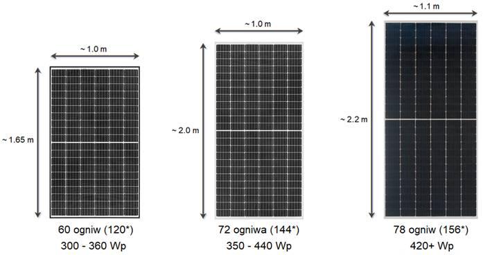 panele fotowoltaiczne lublin
